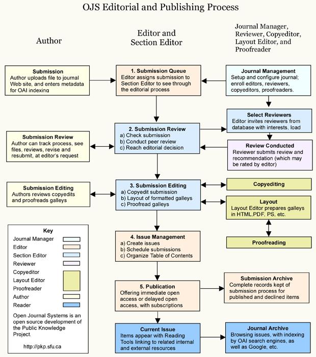 OJS Редакторски и издателски Процес